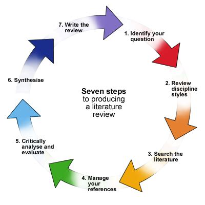 Steps on how to make a research paper